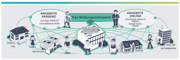 collaboratory Smart Country - Grafik AG Bildung